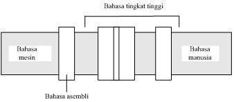 spektrum bahasa