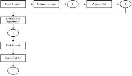 struktur fungsi